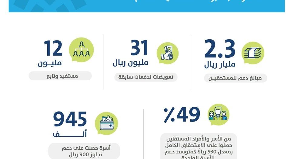 2.3 مليار ريال دعم حساب المواطن دفعة سبتمبر