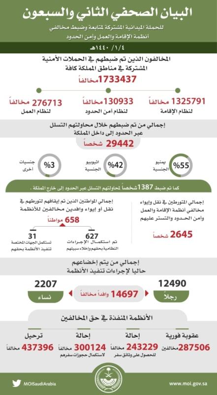 ضبط 1733437 مخالفاً لأنظمة الإقامة والعمل وأمن الحدود - المواطن
