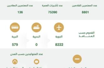 مؤشر العمرة في الأسبوع الثاني: أكثر من 75 ألف تأشيرة ووصول 8801 معتمر - المواطن