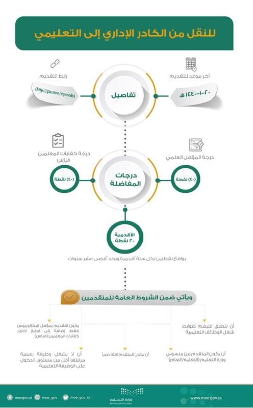 آلية التقديم على الوظائف التعليمية لمقدمي طلبات النقل من الكادر الإداري - المواطن