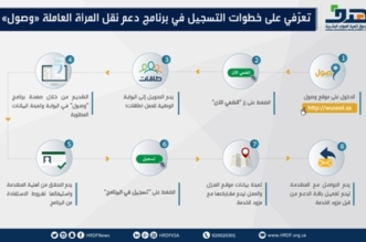 هدف: تثبيت الدعم الموجه للمرأة السعودية العاملة ضمن برنامج وصول بـ800 ريال شهرياً - المواطن