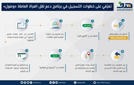 هدف: تثبيت الدعم الموجه للمرأة السعودية العاملة ضمن برنامج وصول بـ800 ريال شهرياً