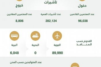 مؤشر العمرة الأسبوعي: 282 ألف تأشيرة ووصول 96 ألف معتمر - المواطن