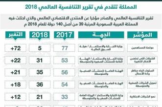 منظومة التجارة والاستثمار تتقدم في 7 مؤشرات للتنافسية في 2018 - المواطن
