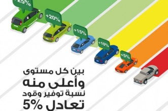 هكذا توفر في استهلاك الوقود بالمركبات موديل 2015 فما فوق - المواطن