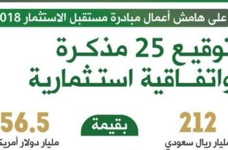212 مليار ريال حصيلة 25 اتفاقية في مؤتمر مستقبل الاستثمار 2018 - المواطن
