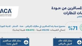 الطيران المدني: 71 % نسبة رضا المسافرين خلال شهر سبتمبر - المواطن