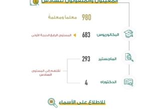 بالأسماء.. التعليم تعتمد تعيين ونقل 980 معلماً ومعلمة - المواطن