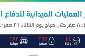 423 بلاغاً جراء الأمطار والسيول وإنقاذ 299 محتجزاً بمختلف المناطق - المواطن