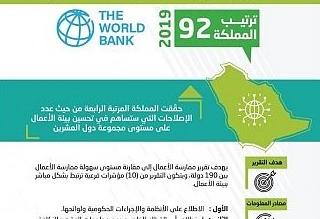 المملكة الرابعة في تحسين بيئة الأعمال بين دول العشرين - المواطن