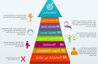 دراسة تكشف عزوف السعوديات عن المشاركة في أبحاث القضايا المجتمعية - المواطن