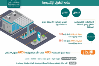 تشغيل 155 محطة وقود متطورة على الطرق الإقليمية بين مناطق ومدن المملكة - المواطن