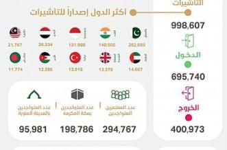 إصدار أكثر من 998 ألف تأشيرة عمرة ووصول 695 ألف معتمر في أسبوع - المواطن