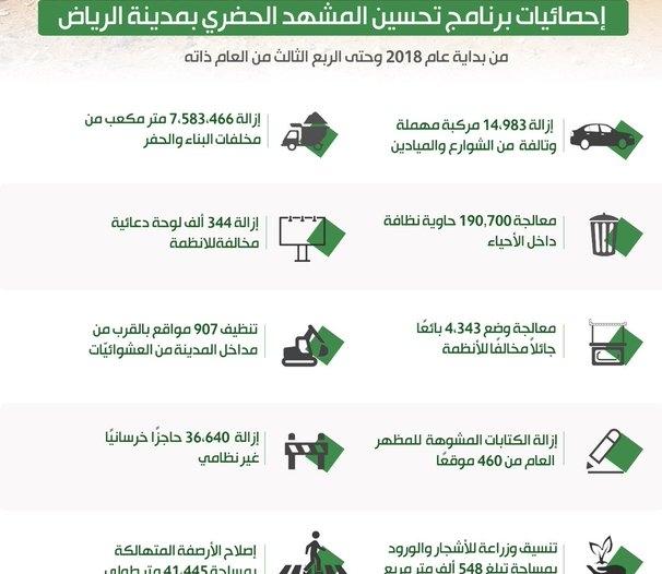 معالجة وضع 4343 بائعًا جائلاً مخالفًا للأنظمة في الرياض