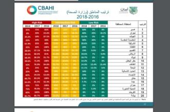 خطر عالٍ.. 44% من مستشفيات وزارة الصحة داخل المنطقة الحمراء - المواطن