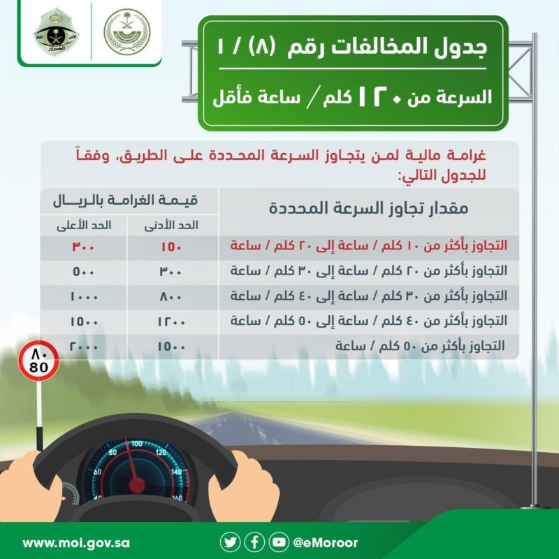 غرامة انتهاء رخصة القيادة