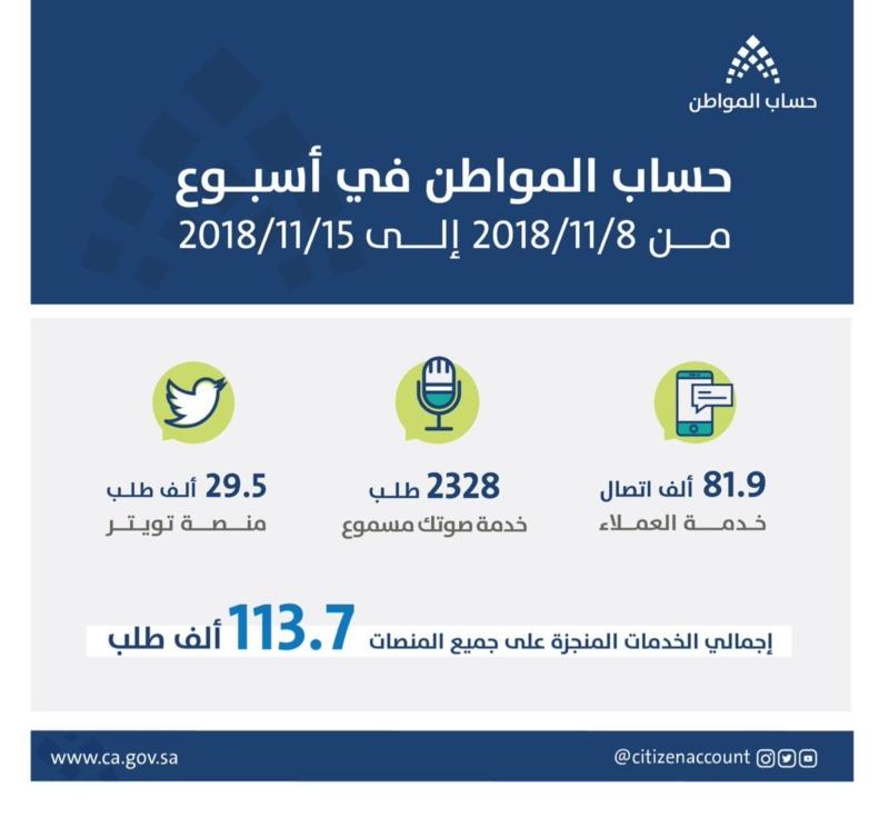 #حساب_المواطن يستقبل 113.7 ألف طلب خلال أسبوع - المواطن