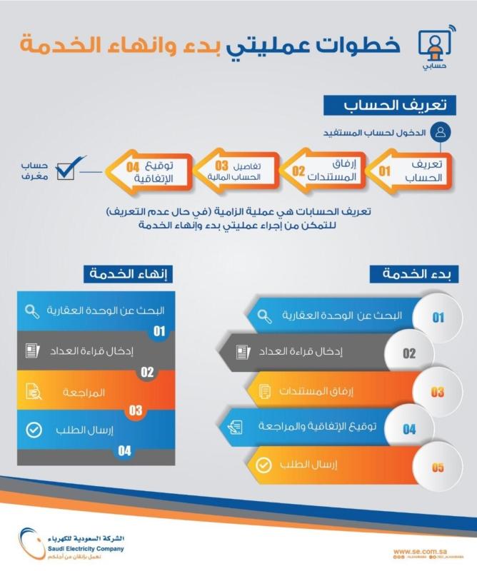 حسابي خدمة جديدة لتسجيل فاتورة الكهرباء باسم المستفيد مباشرة صحيفة المواطن الإلكترونية