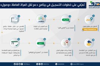 خطوات التسجيل في برنامج وصول لدعم المرأة العاملة - المواطن