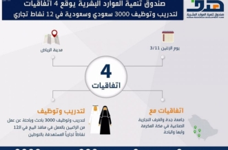 4 اتفاقيات لتدريب وتوظيف 3 آلاف سعودي وسعودية في 12 نشاطاً تجارياً مستهدفاً بالتوطين - المواطن