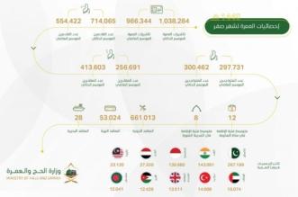 أكثر من مليون تأشيرة عمرة خلال صفر - المواطن