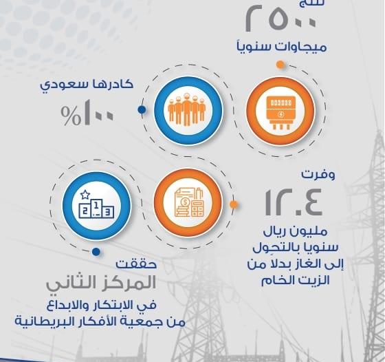 القرية البخارية أول محطة توليد في المملكة بأيدٍ وطنية 100%