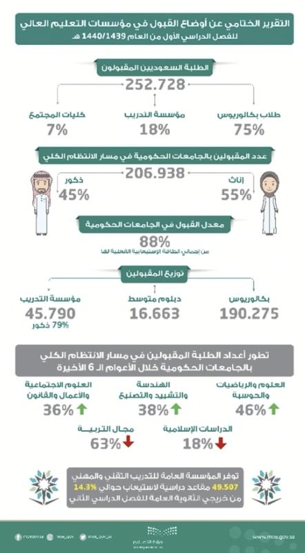 التعليم: 49507 مقاعد دراسية في التدريب التقني والمهني - المواطن