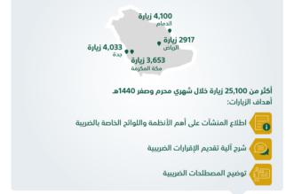 أكثر من 25 ألف زيارة توعوية حول القيمة المضافة خلال شهرين - المواطن