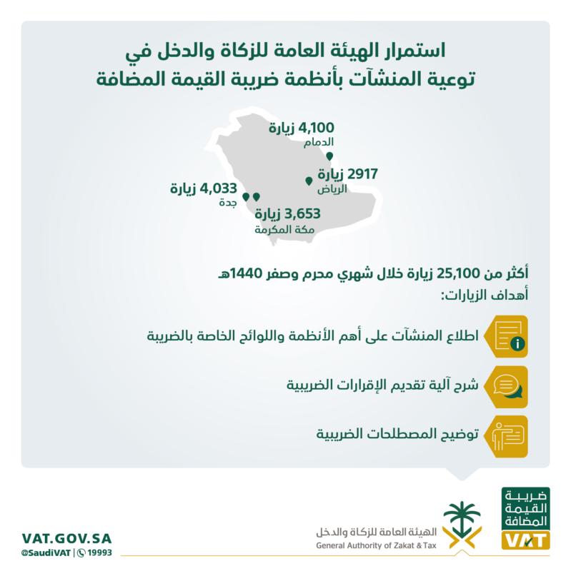 أكثر من 25 ألف زيارة توعوية حول القيمة المضافة خلال شهرين