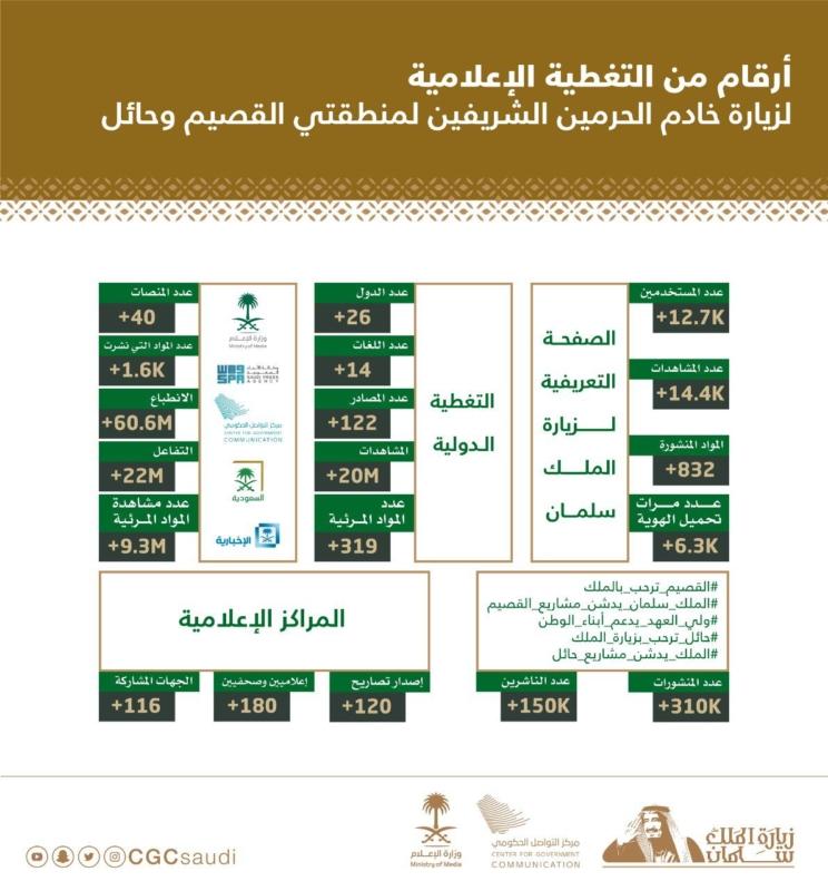 زيارة الملك إلى القصيم وحائل تحقق 20 مليون مشاهدة عالمية وتصل 26 دولة - المواطن