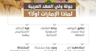 6 أسباب.. لماذا الإمارات أولًَا في جولة ولي العهد ؟