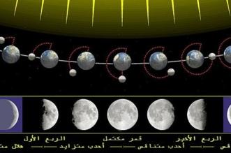المسند: لهذه الأسباب لا يستقيم الحساب الفلكي بناءً على اكتمال القمر بدرًا - المواطن