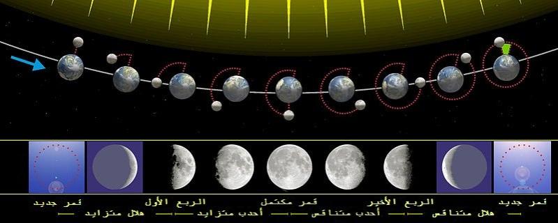 المسند: لهذه الأسباب لا يستقيم الحساب الفلكي بناءً على اكتمال القمر بدرًا