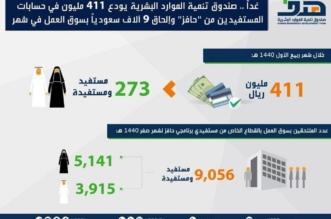 غداً.. إيداع 411 مليون ريال في حسابات مستفيدي حافز - المواطن