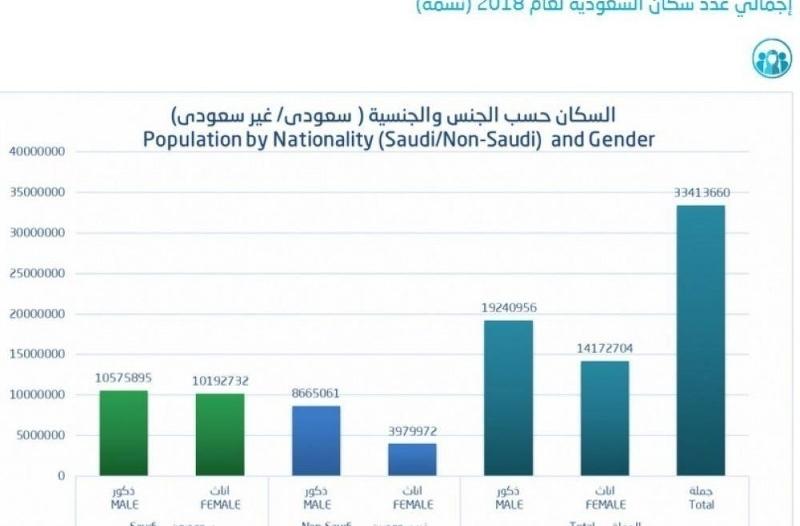 الإحصاء تُعلن عدد سكان المملكة لعام 2018