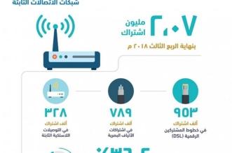 130.5 % نسبة انتشار خدمات الاتصالات الصوتية المتنقلة - المواطن