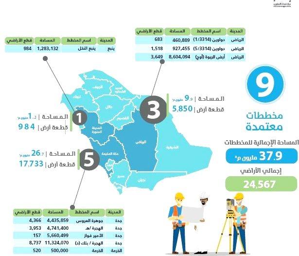 إتمام يعتمد 9 مخططات سكنية بمساحة تتجاوز 37 مليون متر مربع