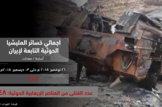 متحدث التحالف يكشف حصيلة خسائر الميليشيا الانقلابية - المواطن