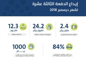 حساب المواطن يودع 2.4 مليار ريال لـ12.3 مليون مستفيد - المواطن