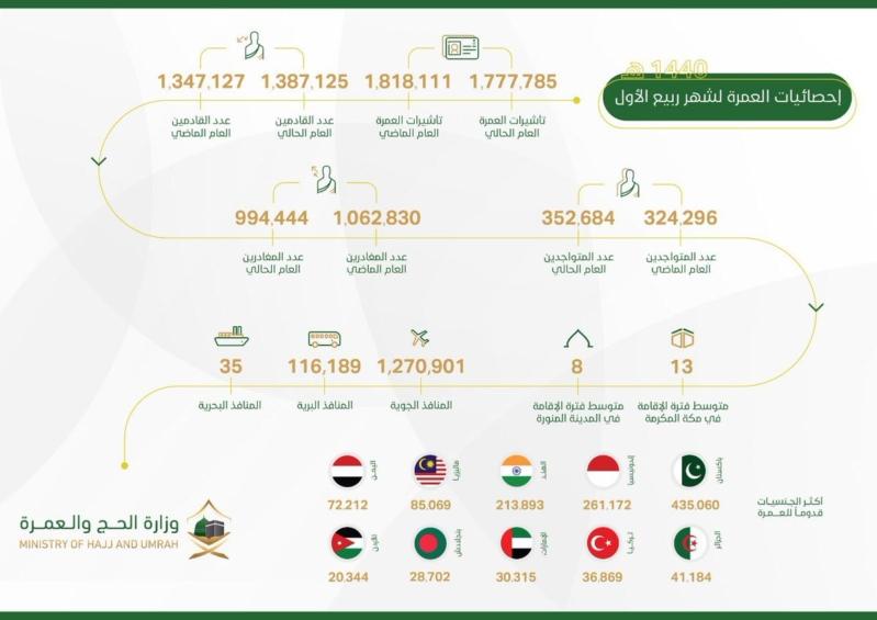 إصدار 1.7 مليون تأشيرة عمرة وارتفاع أعداد القادمين بنسبة 3%