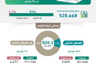 أكثر من 520 ألف أمر دفع استلمتها #المالية خلال 11 شهراً في 2018 - المواطن