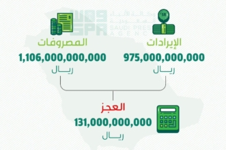 إنفوجرافيك .. #ميزانيه_السعوديه_2019 تريليون و106 مليار ريال - المواطن