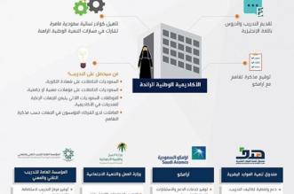 الأكاديمية الوطنية الرائدة تلبي احتياجات المملكة من الكفاءات النسائية المؤهلة - المواطن