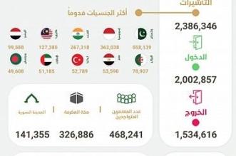 وصول أكثر من مليوني معتمر وإصدار 2.3 مليون تأشيرة عمرة - المواطن