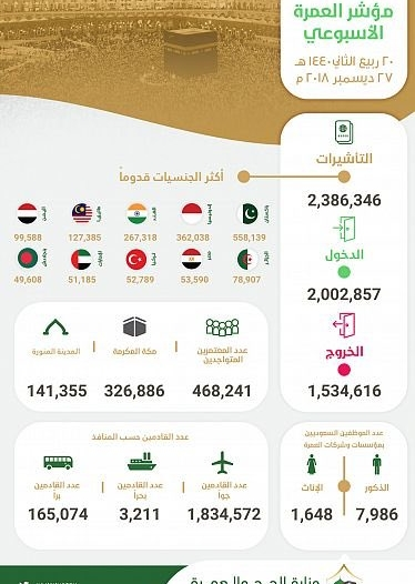 وصول أكثر من مليوني معتمر وإصدار 2.3 مليون تأشيرة عمرة