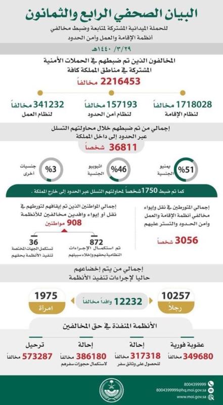 ضبط 2216453 مخالفًا لأنظمة الإقامة والعمل وأمن الحدود - المواطن
