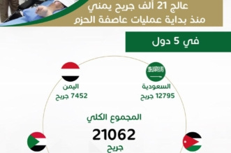 المملكة تداوي أكثر من 21 ألف جريح يمني منذ بداية عاصفة الحزم - المواطن