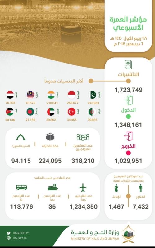 إصدار 1,723,749 تأشيرة عمرة في 13 أسبوعًا - المواطن