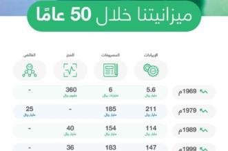 ميزانية السعودية خلال 50 عامًا.. تصاعد مستمر و2019 الأضخم في تاريخها - المواطن