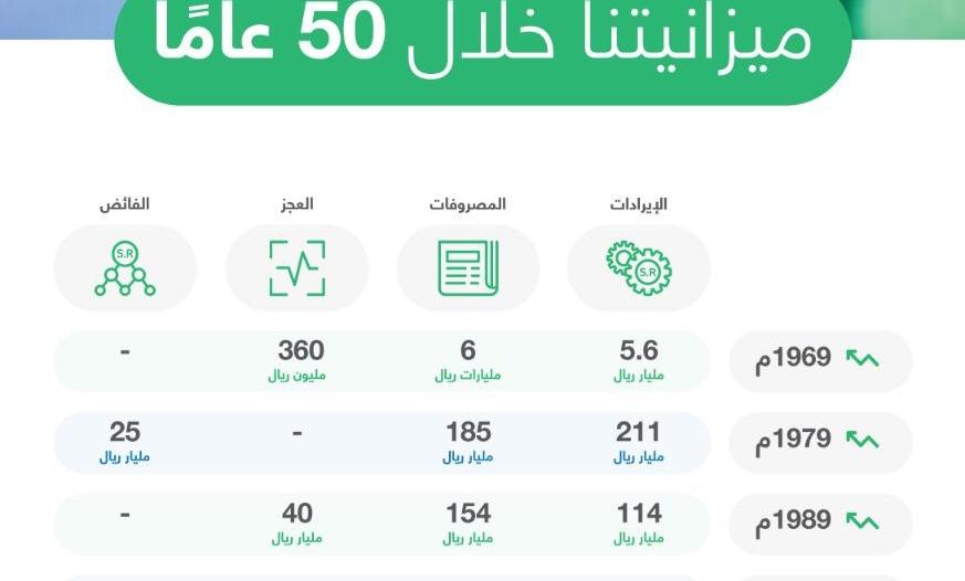 ميزانية السعودية خلال 50 عامًا.. تصاعد مستمر و2019 الأضخم في تاريخها